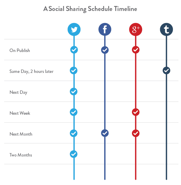 The timeline that can double your traffic, courtesy Kissmetrics.