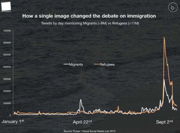 happeningo-migrant to refugee